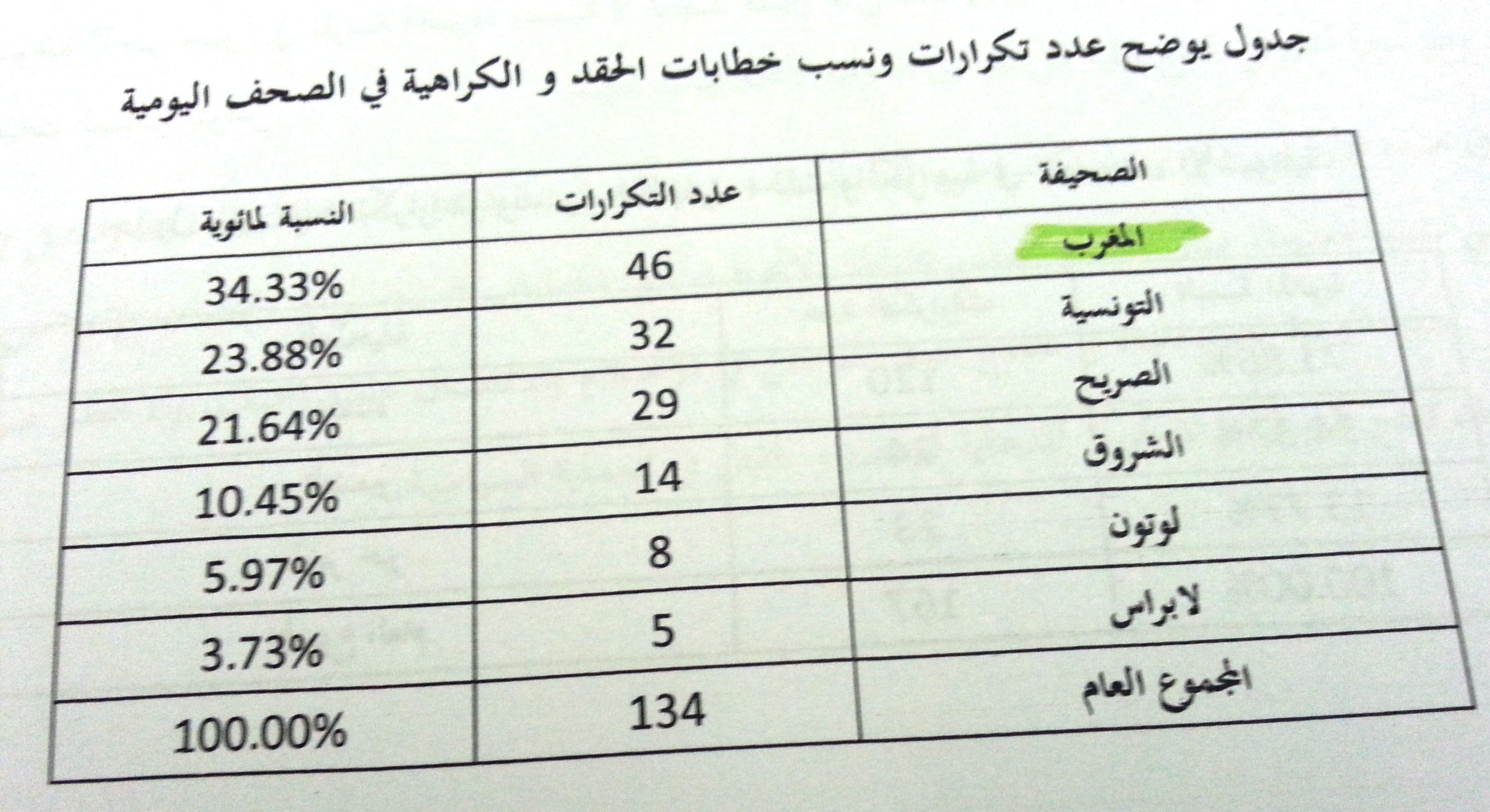 Tableau relatif à la répétition et diffusion des messages de haine dans les journaux quotidiens tunisiens
