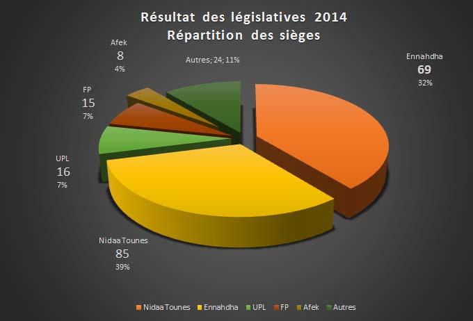 legislatives-tunisie-2014