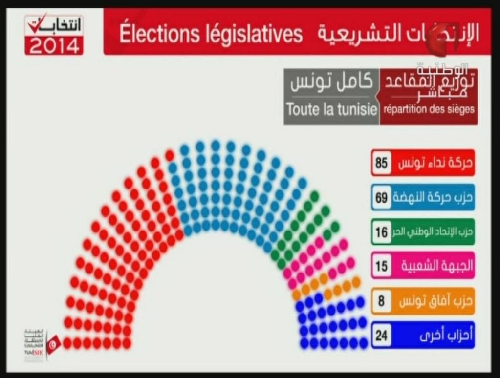 resultat-legislatives-tunisie-30102014