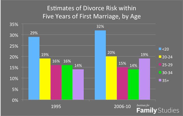 mariage stat