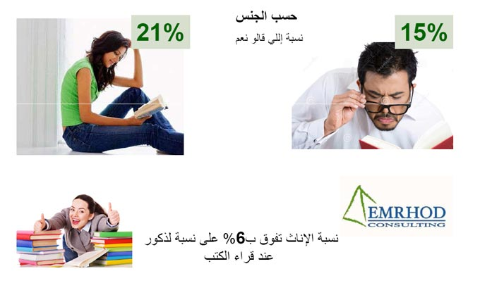 emrhod-consulting-sondage-lecture